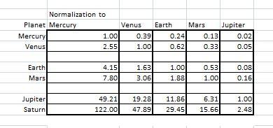 Planet ratios