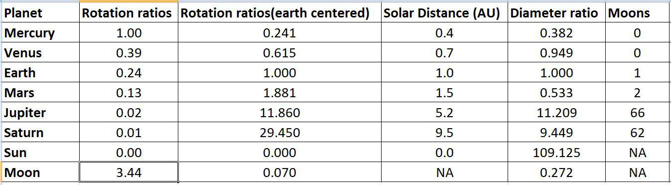 Solar System Facts1